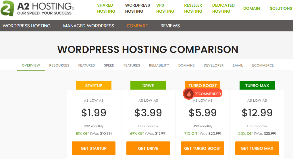 a2hosting prices